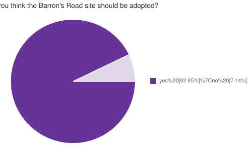 Do you think the Barron's Road site should be adopted?